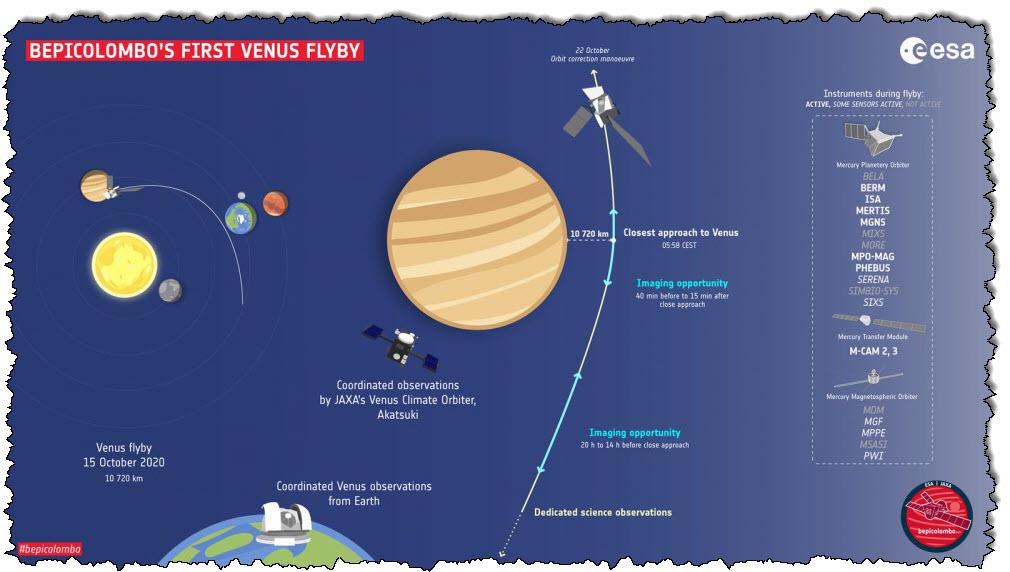 يمر BepiColumbo في الطريق من Venus إلى Mercury