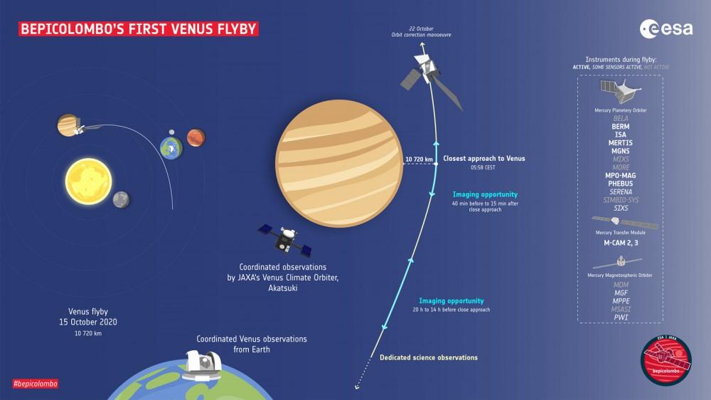 أول رحلة طيران بالقرب من كوكب الزهرة تابعة لوكالة الفضاء الأوروبية BepiColumbo