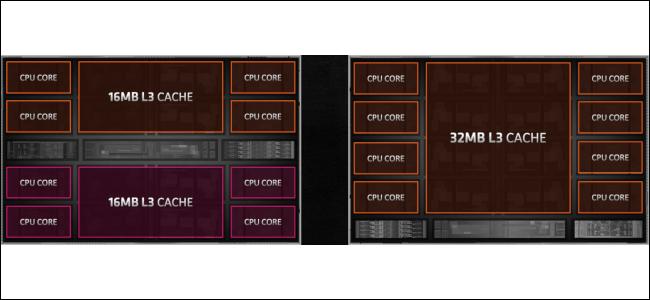 التصميم الأساسي لـ Zen 2 و Zen 3.