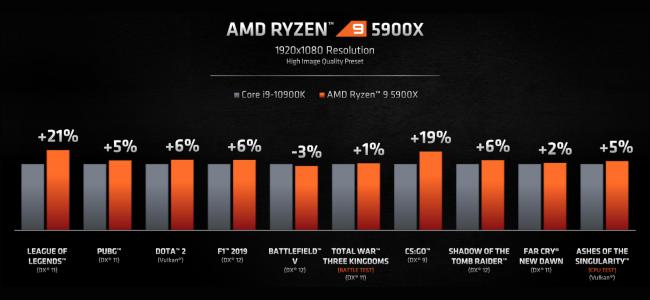 يقارن الرسم البياني الشريطي أداء الألعاب لـ AMD Ryzen 9 5900x و Intel Core i9-10900K.