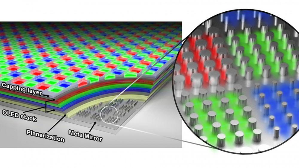 رسم تخطيطي لشاشة OLED الجديدة ، والتي تستخدم طبقة عاكسة لزيادة كثافة البكسل.