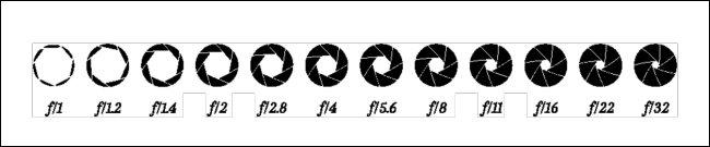 الرسم البياني لقيمة فتحة العدسة f / 1-f / 32.