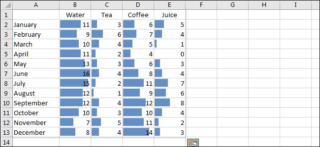 الرسم البياني لشريط البيانات