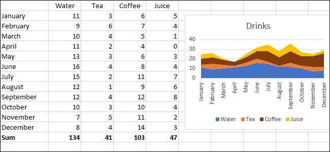 الرسوم البيانية والبيانات