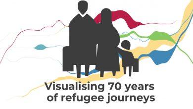 صورة تصور 70 عامًا من رحلات اللاجئين | أخبار حقوق الإنسان